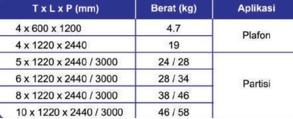 Ukuran GRC Board